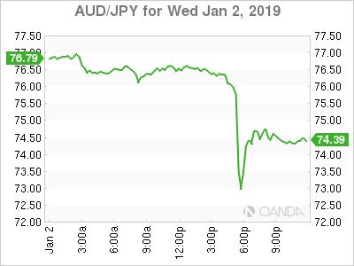 'Flash-crash' hits Asia currency markets on Thursday morning
