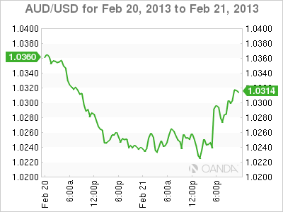 Forex Rate Graph Thursday, February 21, 2013