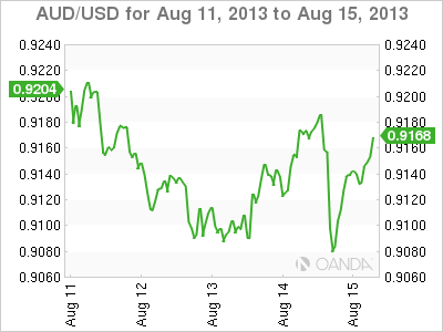 AUD/USDWeekly Forex Graph forAugust 15, 2013