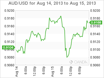 AUD/USDDaily Forex Graph for August 15, 2013