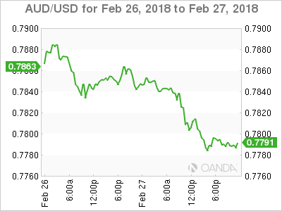 AUD USD 2018 02 26 2d m - Will Dollar Rally or Fade on Fed Powell's Comments?