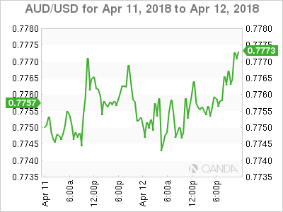 AUD USD 2018 04 11 2d m - Dollar Gains Limited by Geopolitical Risks