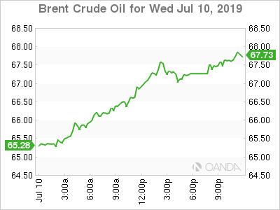 Brent crude graph