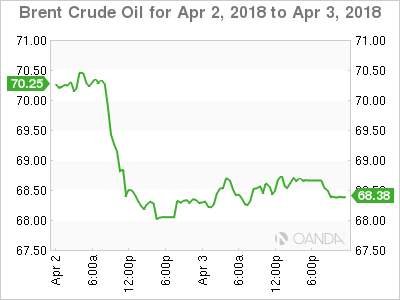 BCO USD 2018 04 02 2d m - Dollar at a Crossroads on Trade Worries