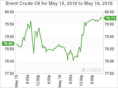 2 Oil Dips Despite OPEC Cuts And Iran Sanctions Gold Higher