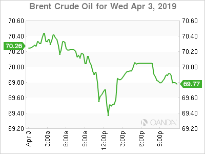 Brent crude nears $70 as OPEC tightens supply
