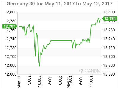 European Stocks Set For Mixed Open; German Q1 GDP in Focus