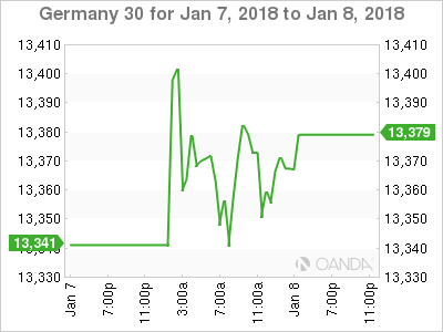 DAX Index Daily Fundamental Forecast – January 8, 2018