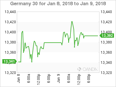 Euro, German bund yields hit fresh highs on German coalition progress