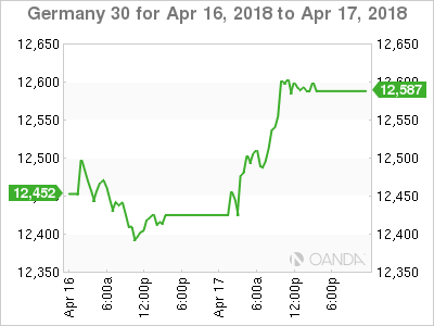 German Economic Sentiment Takes a Nosedive -ZEW Survey