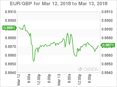 EUR GBP 2018 03 12 2d m - ECB's Lane Urges Attention to Euro Swings