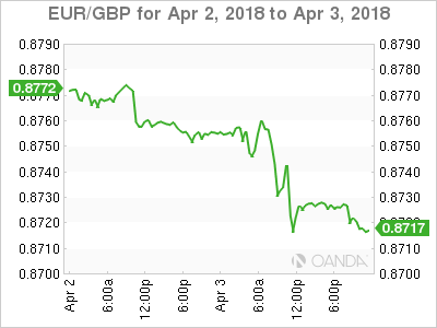 EUR GBP 2018 04 02 2d m - Dollar at a Crossroads on Trade Worries