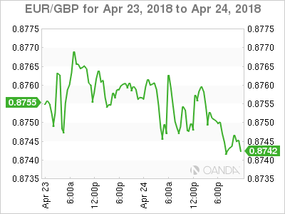EUR GBP 2018 04 23 2d m - Dollar Bulls Look for Support Signals