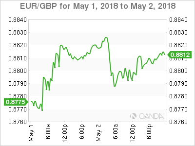 EUR GBP 2018 05 01 2d m - Fed Likely on Hold, but what about the Dollar?