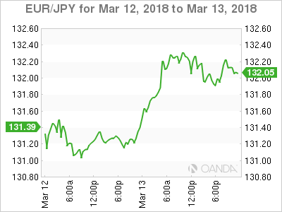 EUR JPY 2018 03 12 2d m - ECB's Lane Urges Attention to Euro Swings