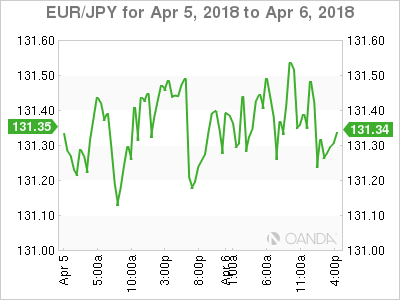 EUR JPY 2018 04 05 2d m - NFP to give the Dollar Direction