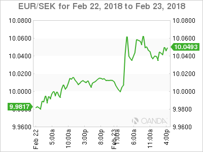 EUR SEK 2018 02 22 2d m - Fed Rhetoric to Dictate Dollar Direction