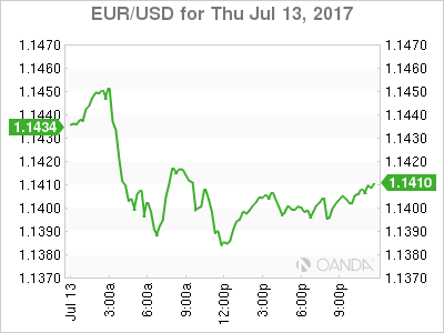 eurusd Euro US dollar graph, July 13