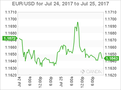 Oanda Usd Eur Get Live Exchange Rates