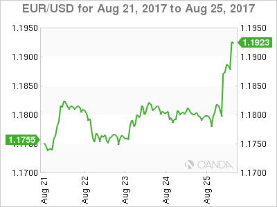 Euro dollar weekly graph August 21, 2017