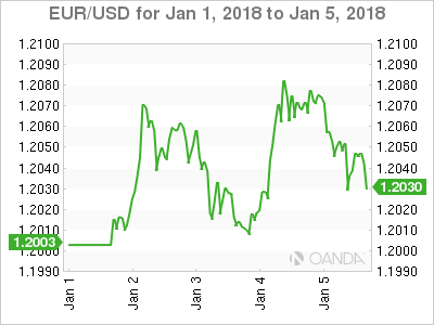 Dollar Fails To Gain Traction Despite Positive Inflation Signs