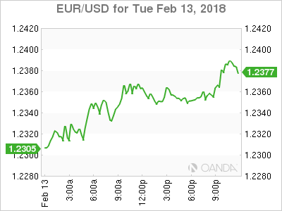 Us Dollar Rout Continues With Inflation