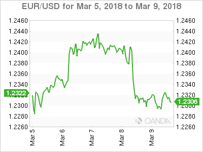 EUR USD 18 03 05 5d m - Dollar Mixed Ahead of Retail Sales, Inflation and North Korea Meeting