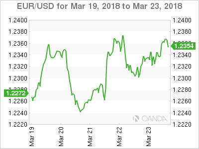 EUR USD 18 03 19 5d m - US Dollar Falls as Trade War Anxiety Triggers Flight to Safety