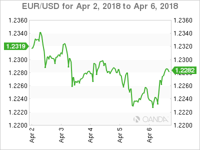 EUR USD 18 04 02 5d m - Trade War Anxiety and NFP Miss Sink US dollar