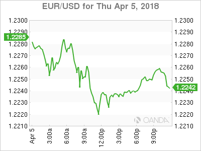 EUR USD 18 04 05 1d m - Trade War Fears Make Way for US Employment Report