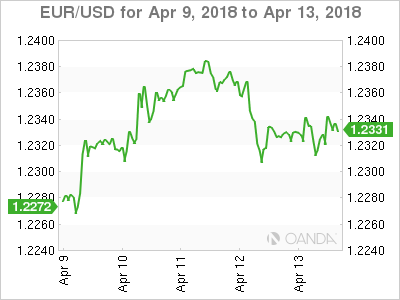 EUR USD 18 04 09 5d m - Dollar Looks to Retail Sales With Syrian Anxiety in the Background