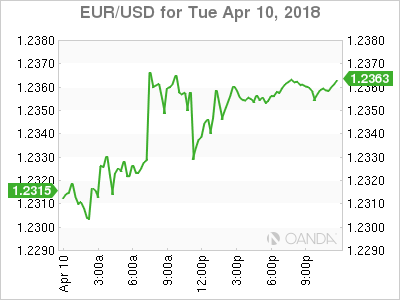 EUR USD 18 04 10 1d m - Dollar Weaker as Trade Tensions Ease Ahead of Inflation Data