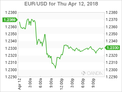 EUR USD 18 04 12 1d m - ECB Minutes Show Growing Concern About Trade and Currency Strength
