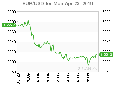 EUR USD 18 04 23 1d m - Market Upgrades Possibility of 4 US Rate Hikes This Year