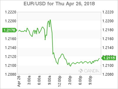 EUR USD 18 04 26 1d m - Dollar Rally Shows Staying Power as ECB Delivers Neutral Comments