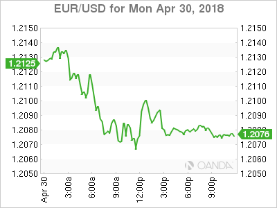 EUR USD 18 04 30 1d m - Germany Wants More Dialogue with US on Trade Ahead of Tariffs