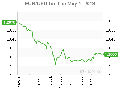 EUR USD 18 05 01 1d m - Dollar Stronger on Possibility Fed to Step up Tightening Pace