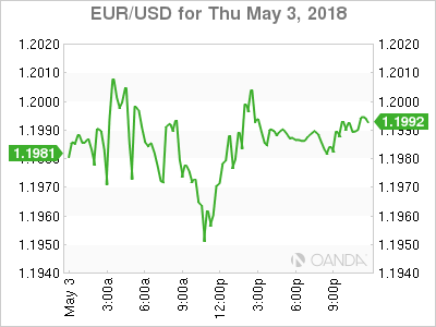 EUR USD 18 05 03 1d m - Dollar Rally Takes Breather Ahead of US Jobs Report