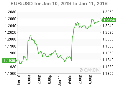U.S.  dollar continues to decline against euro