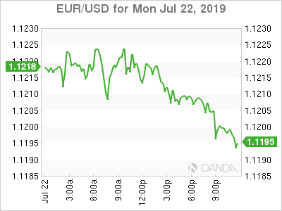 USD/CAD Canadian Dollar Lower after Wholesales Data