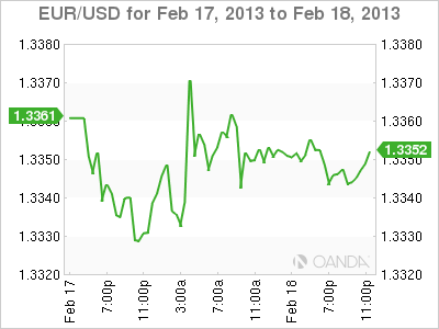 Forex Rate Graph Monday, February 18, 2013