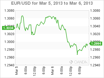 FOREX RATE GRAPH WEDNESDAY, MARCH 6, 2013