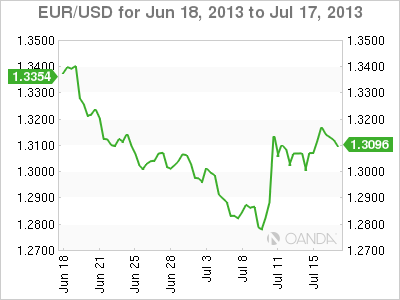 EUR/USD Monthly Forex Graph for July 17, 2013