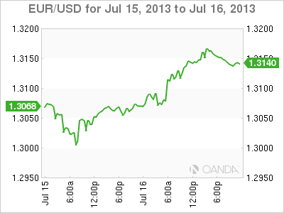 Forex Rate Graph July 16th, 2013