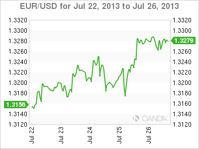 EUR/USD Daily Forex Graph for July 26, 2013