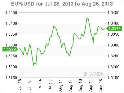 EUR/USD Monthly Forex Graph for August 26, 2013
