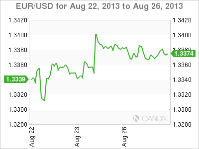 EUR/USD Weekly Forex Graph forAugust 26, 2013