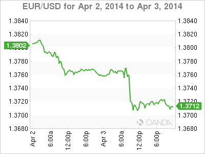 EUR/USD Forex Graph for April 3, 2014
