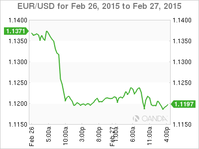 EUR USD February 27 At 955 GMT
