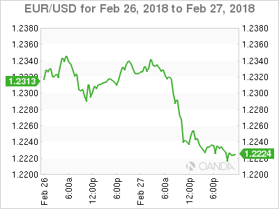 EUR USD 2018 02 26 2d m - Will Dollar Rally or Fade on Fed Powell's Comments?